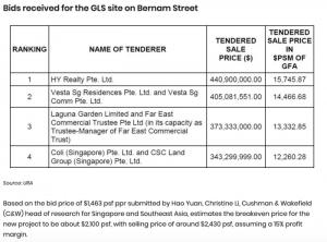 Hao-Yuan-submits-highest-bid-of-$441m-for-bernam-street-2